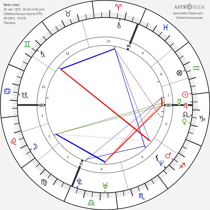 Benjamin Biolay - Astrology Natal Birth Chart