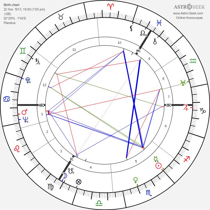 Benjamin Britten - Astrology Natal Birth Chart