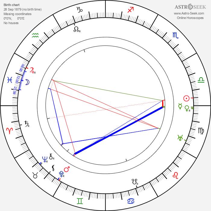 Benjamin Christensen - Astrology Natal Birth Chart