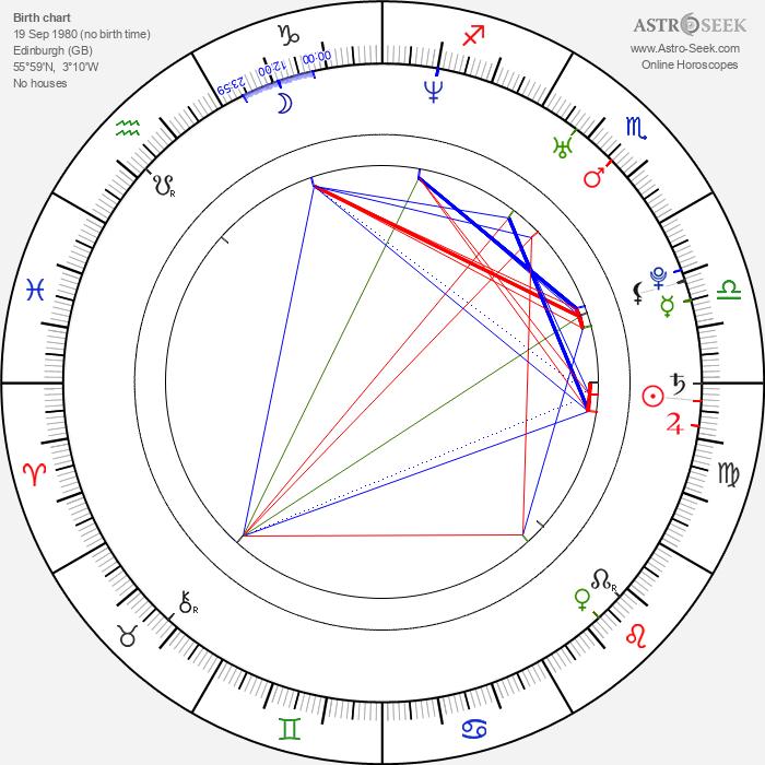 Benjamin Davies - Astrology Natal Birth Chart