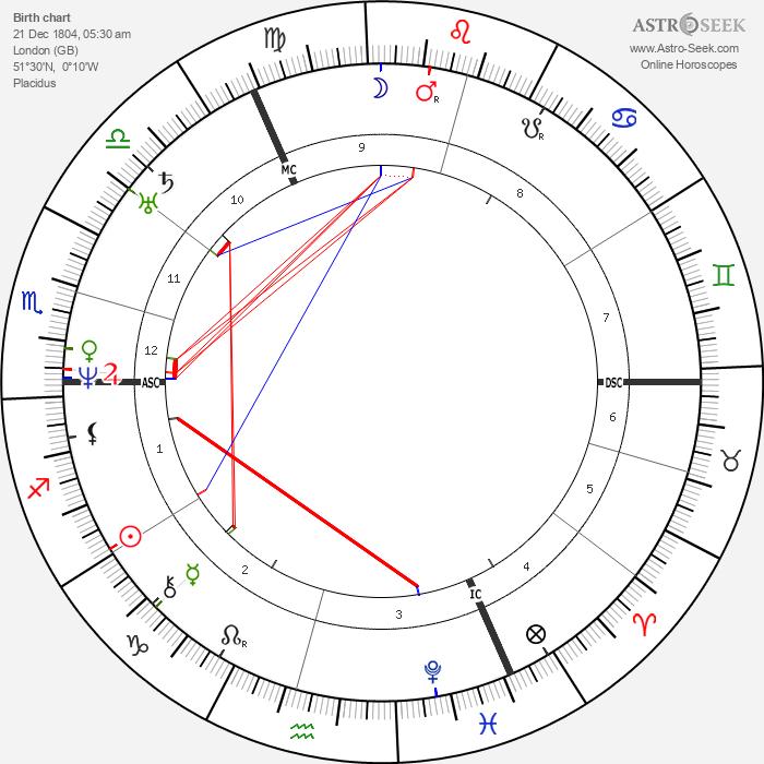 Benjamin Disraeli - Astrology Natal Birth Chart
