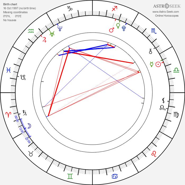 Benjamin Felix Meyer - Astrology Natal Birth Chart