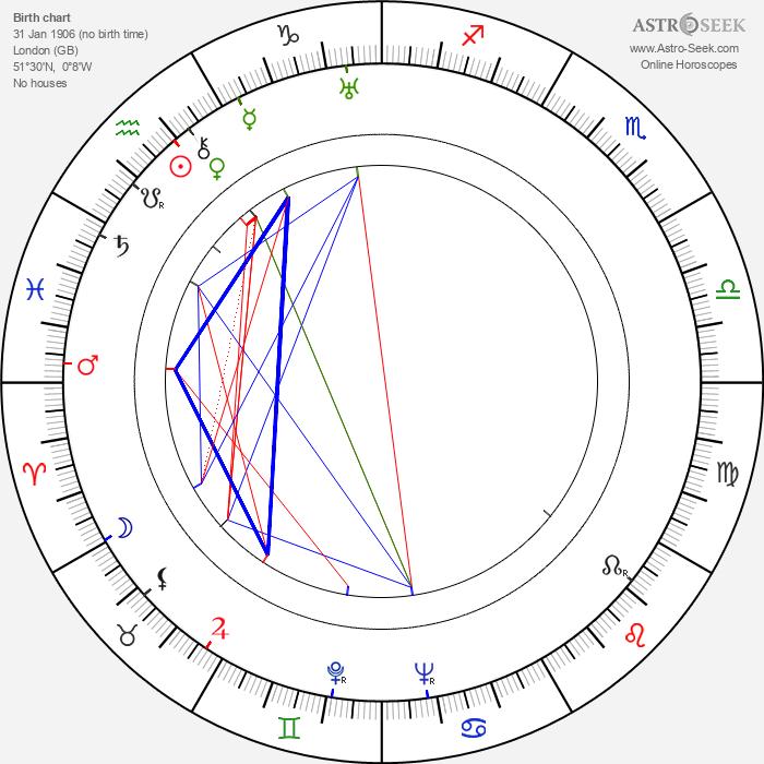 Benjamin Frankel - Astrology Natal Birth Chart