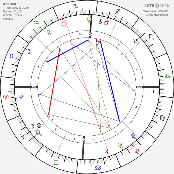 Benjamin Franklin - Astrology Natal Birth Chart