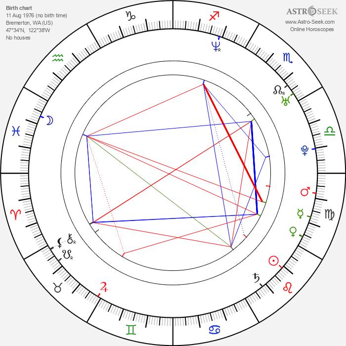 Benjamin Gibbard - Astrology Natal Birth Chart