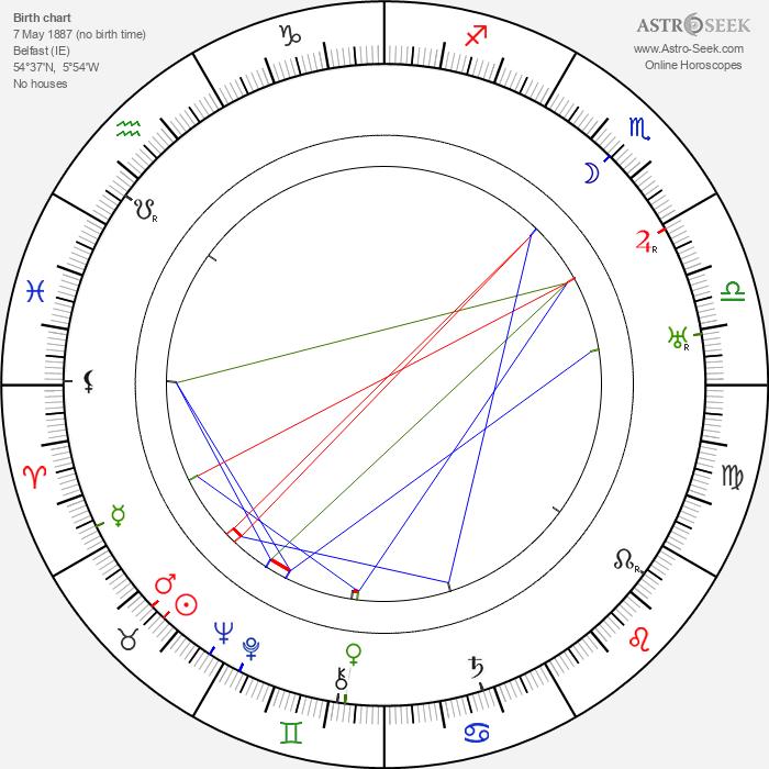 Benjamin Glazer - Astrology Natal Birth Chart