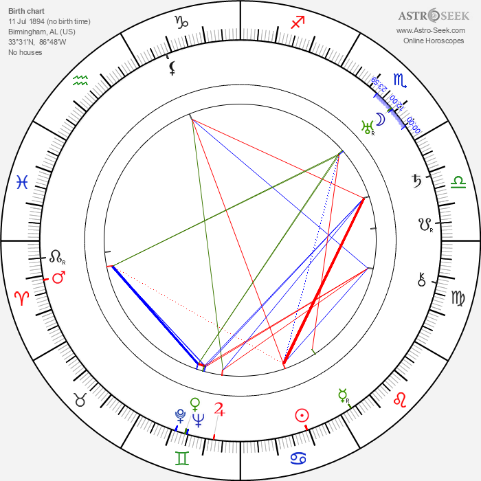 Benjamin H. Kline - Astrology Natal Birth Chart