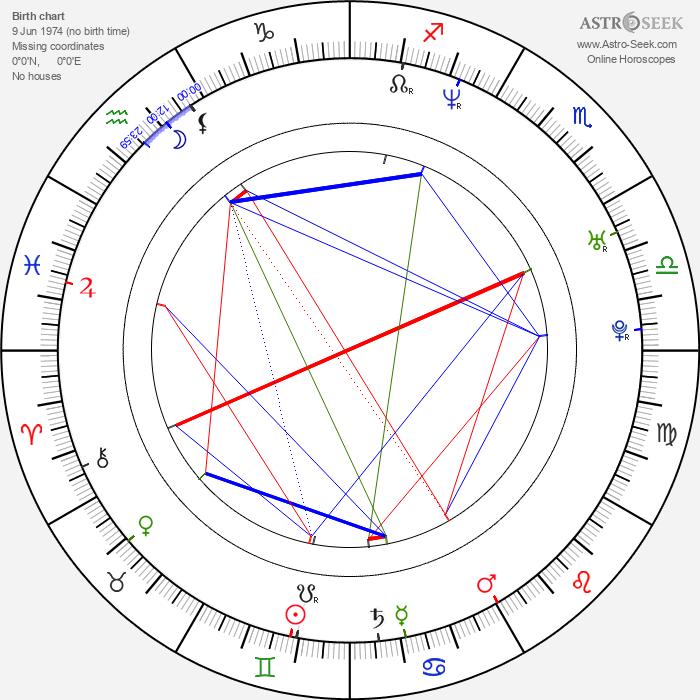 Benjamin Heisenberg - Astrology Natal Birth Chart