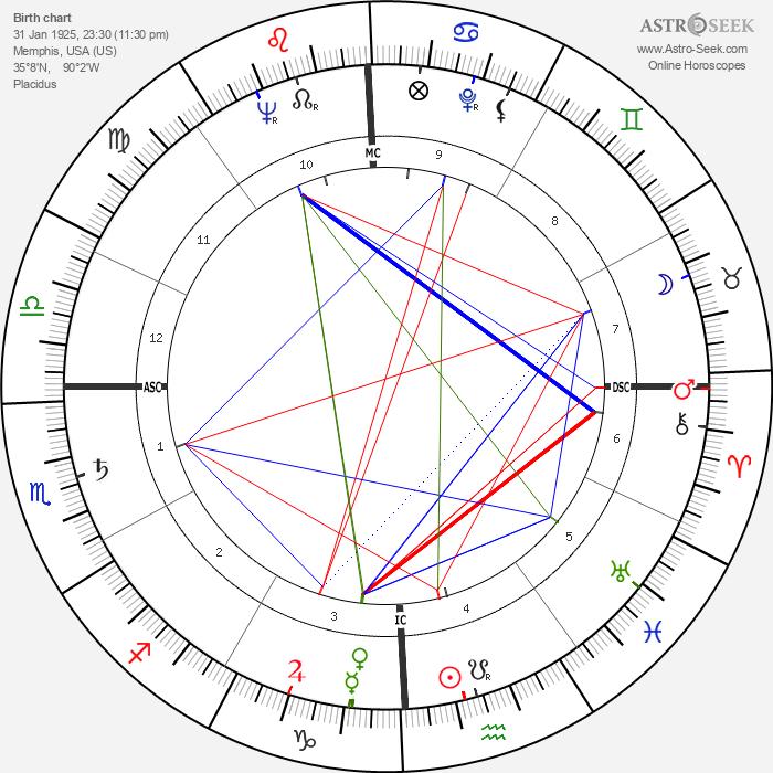Benjamin Hooks - Astrology Natal Birth Chart