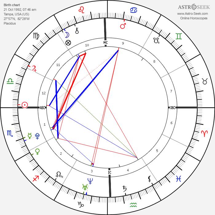 Benjamin Keough - Astrology Natal Birth Chart