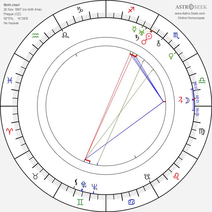 Benjamin Klička - Astrology Natal Birth Chart