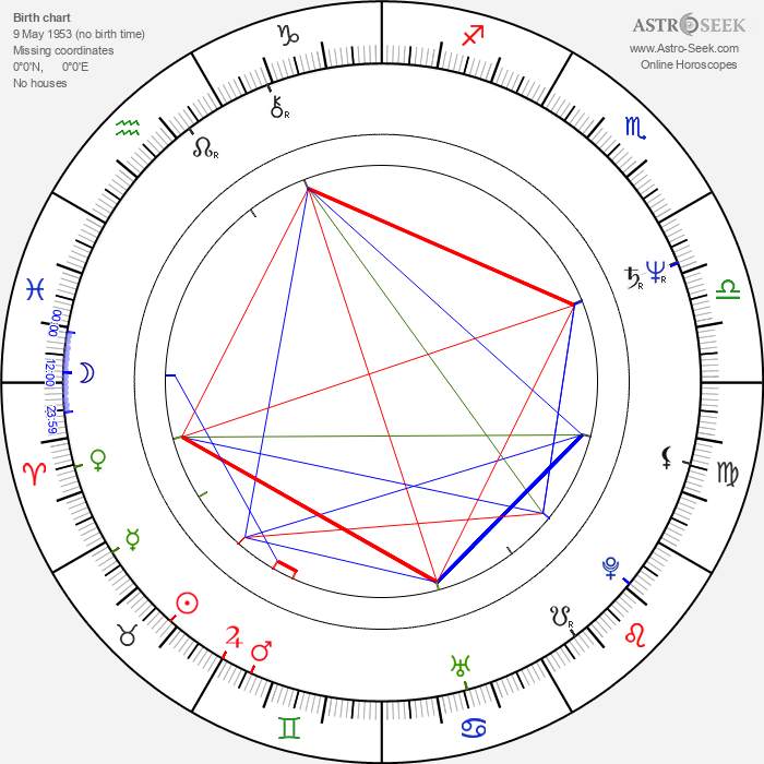 Benjamin Lum - Astrology Natal Birth Chart