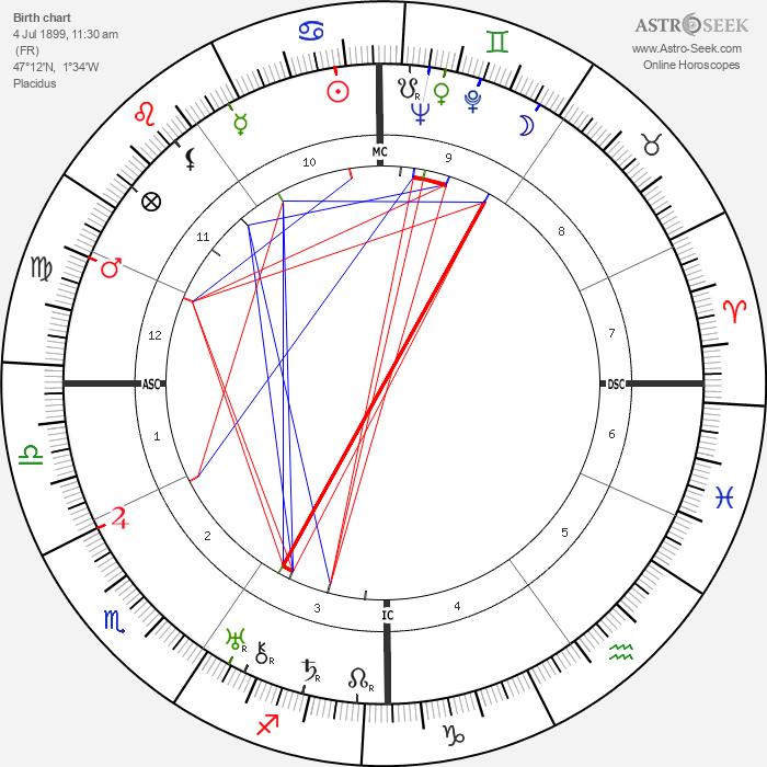 Benjamin Péret - Astrology Natal Birth Chart