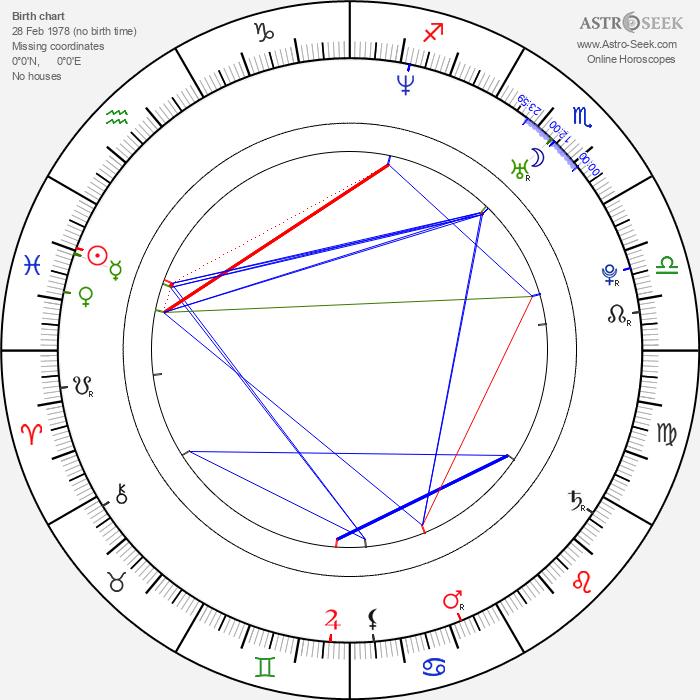 Benjamin Raich - Astrology Natal Birth Chart