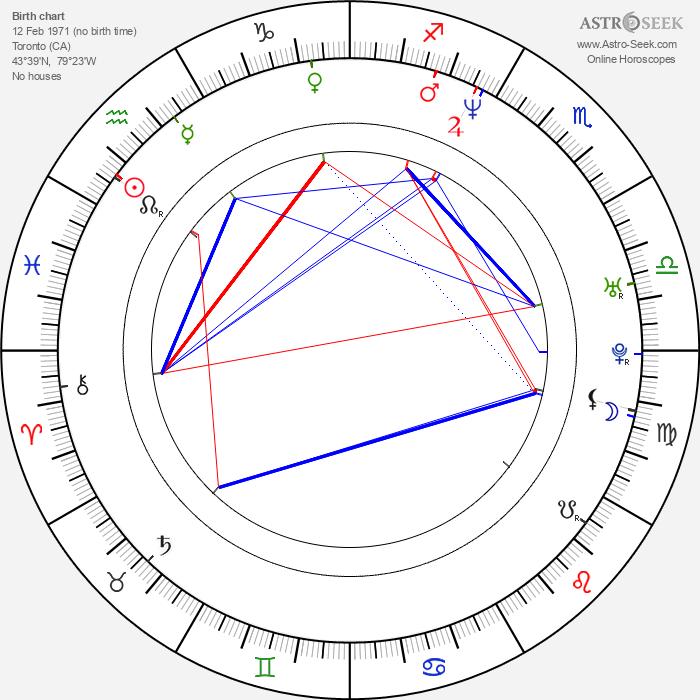 Benjamin Sadler - Astrology Natal Birth Chart