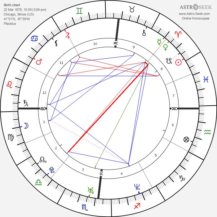 Benjamin Smith - Astrology Natal Birth Chart