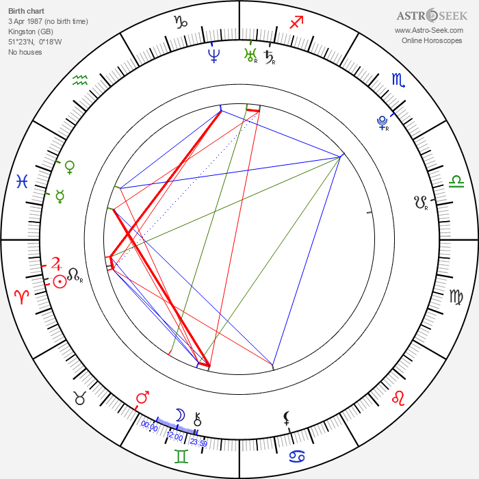 Benjamin Stone - Astrology Natal Birth Chart