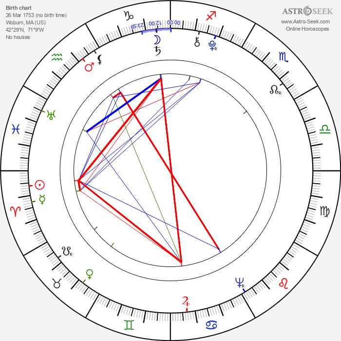 Benjamin Thompson - Astrology Natal Birth Chart