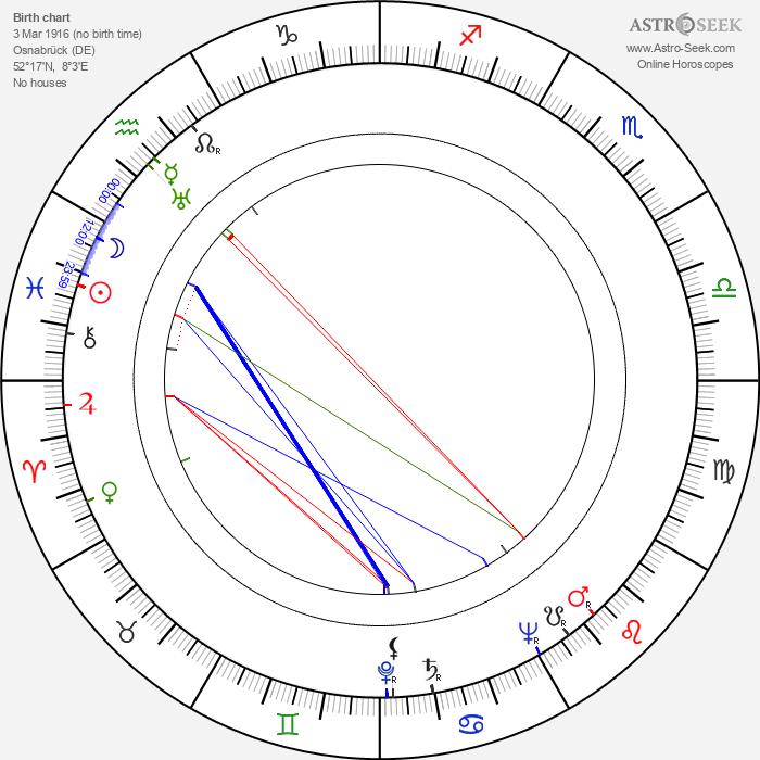 Benno Sterzenbach - Astrology Natal Birth Chart