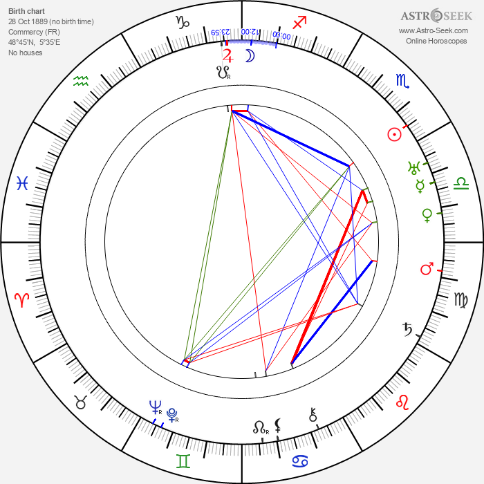 Benno Vigny - Astrology Natal Birth Chart
