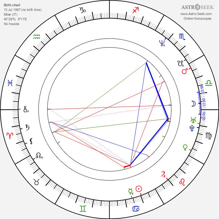 Benny Benassi - Astrology Natal Birth Chart