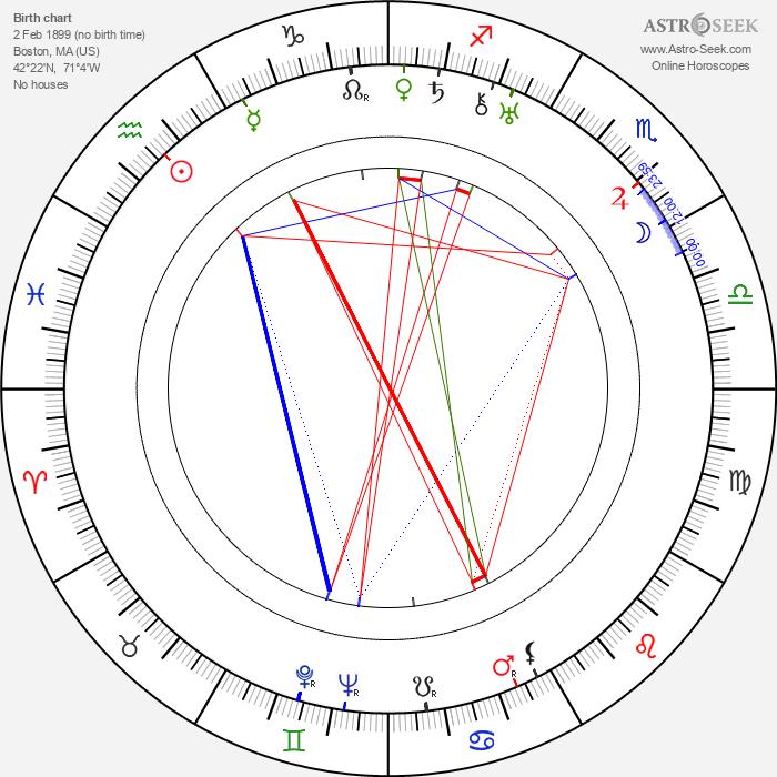 Benny Rubin - Astrology Natal Birth Chart