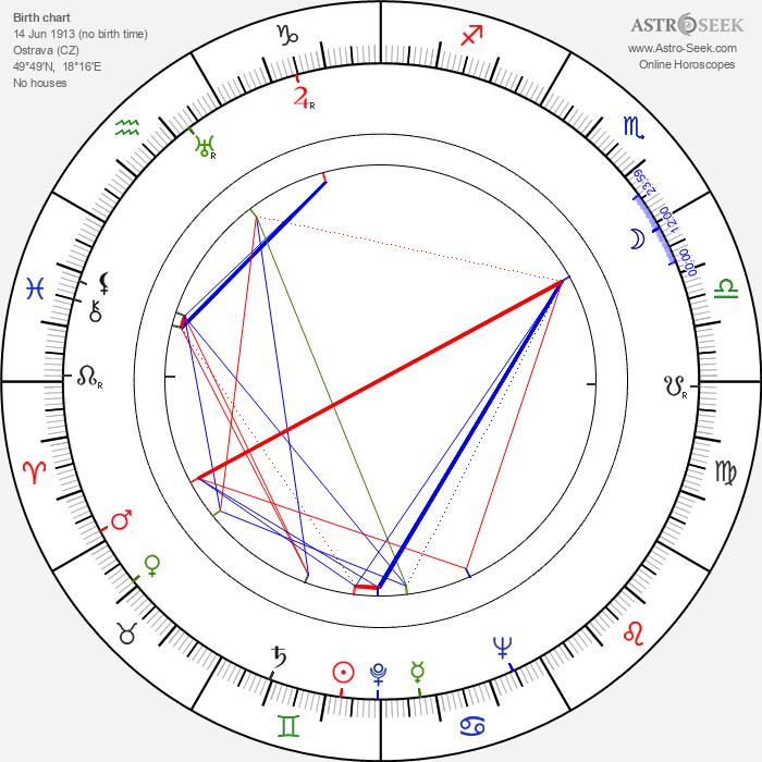 Beno Blachut - Astrology Natal Birth Chart