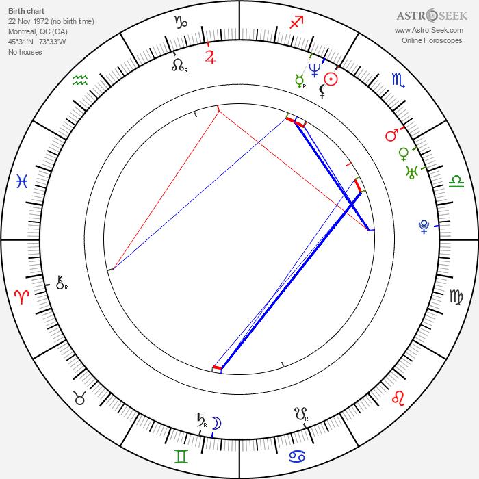 Benoît Boucher - Astrology Natal Birth Chart
