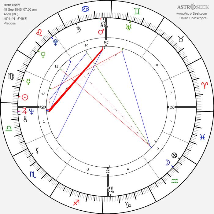 Benoît Lamy - Astrology Natal Birth Chart