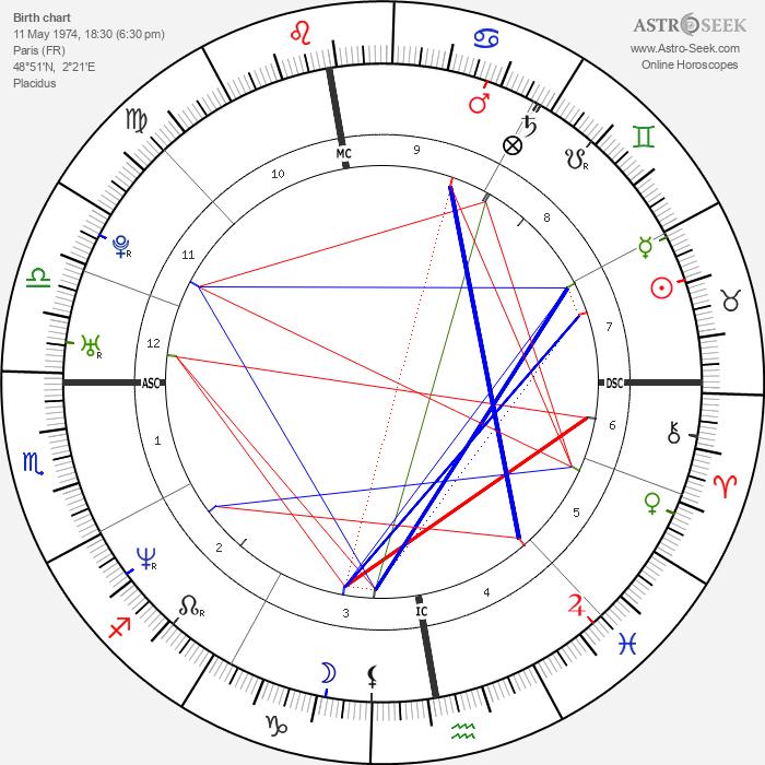 Benoît Magimel - Astrology Natal Birth Chart