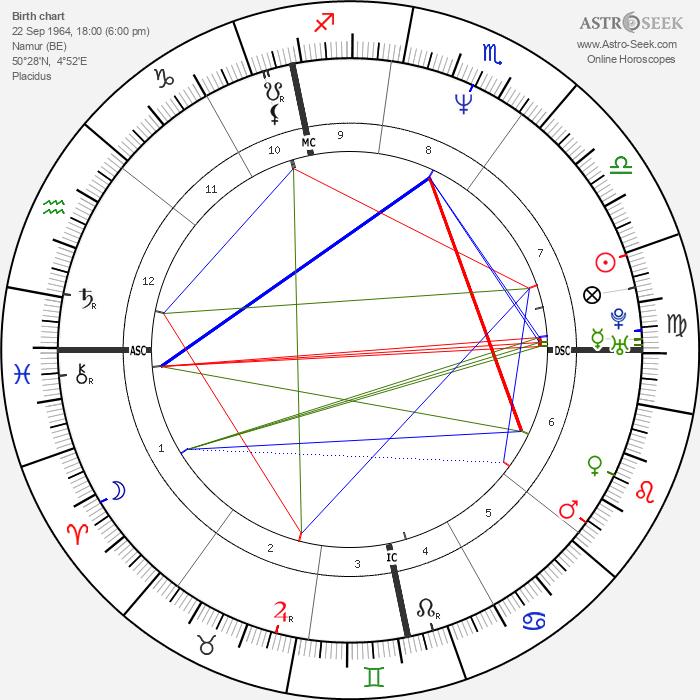 Benoît Poelvoorde - Astrology Natal Birth Chart