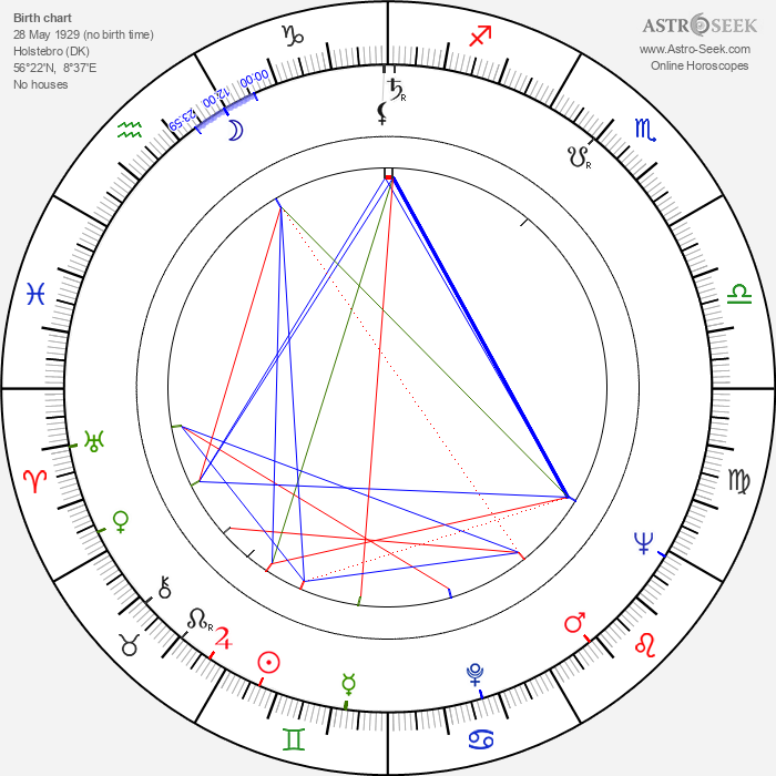 Bent Christensen - Astrology Natal Birth Chart