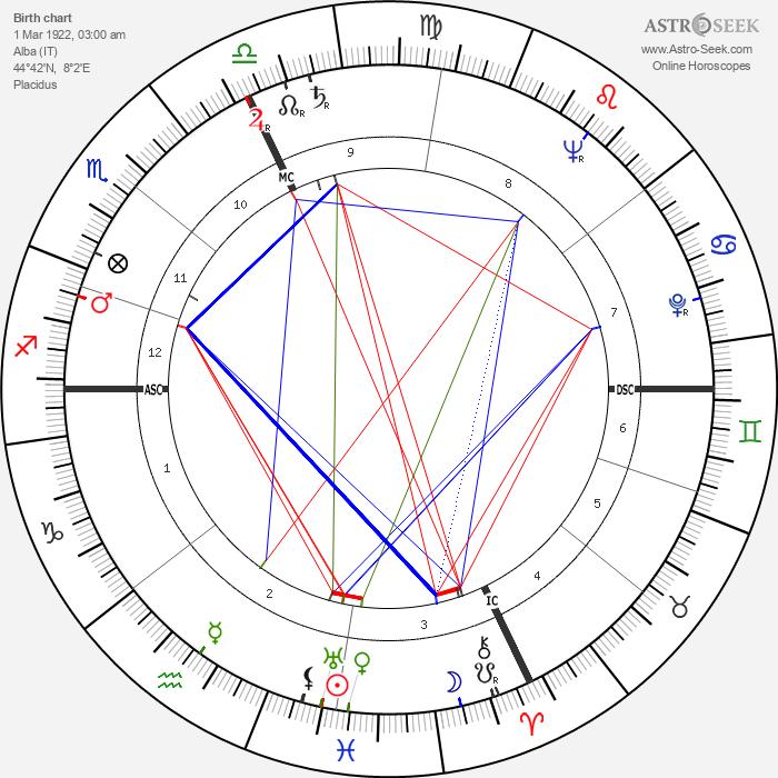 Beppe Fenoglio - Astrology Natal Birth Chart