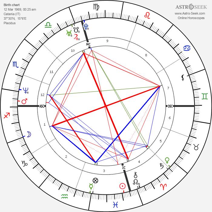 Beppe Fiorello - Astrology Natal Birth Chart