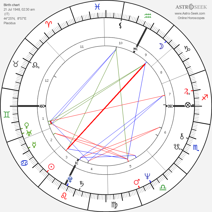 Beppe Grillo - Astrology Natal Birth Chart