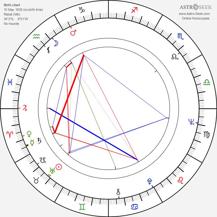 Bérangère Dautun - Astrology Natal Birth Chart