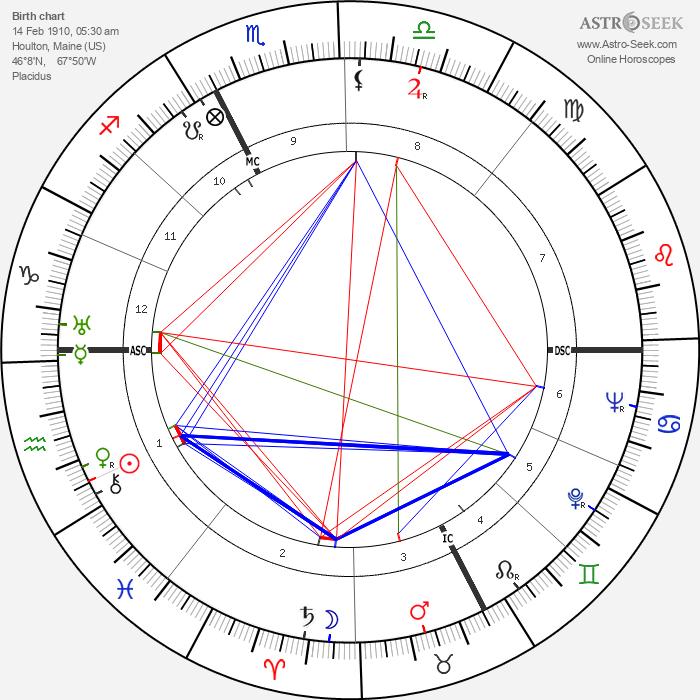 Bern Porter - Astrology Natal Birth Chart