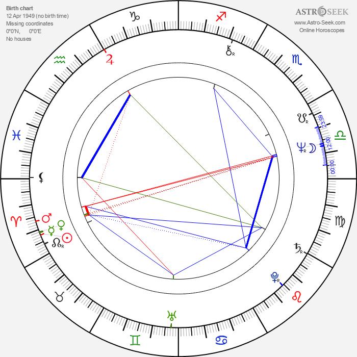 Bernabé Melendrez - Astrology Natal Birth Chart