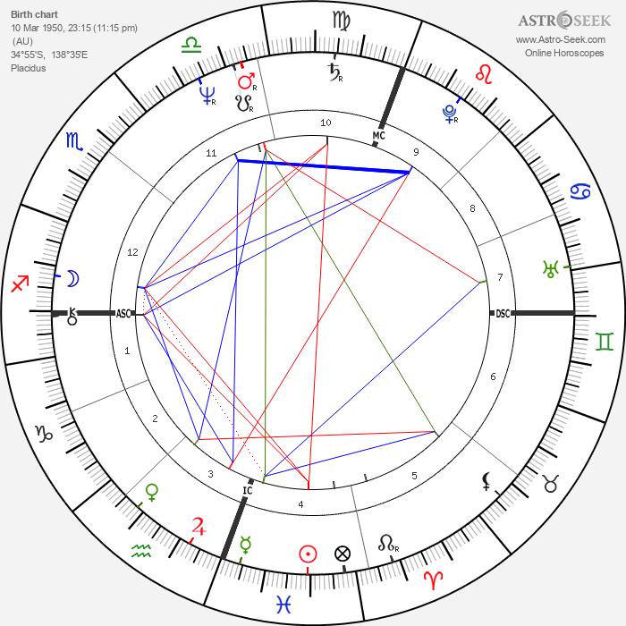 Bernadette Brady - Astrology Natal Birth Chart
