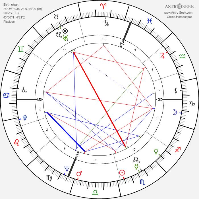 Bernadette Lafont - Astrology Natal Birth Chart