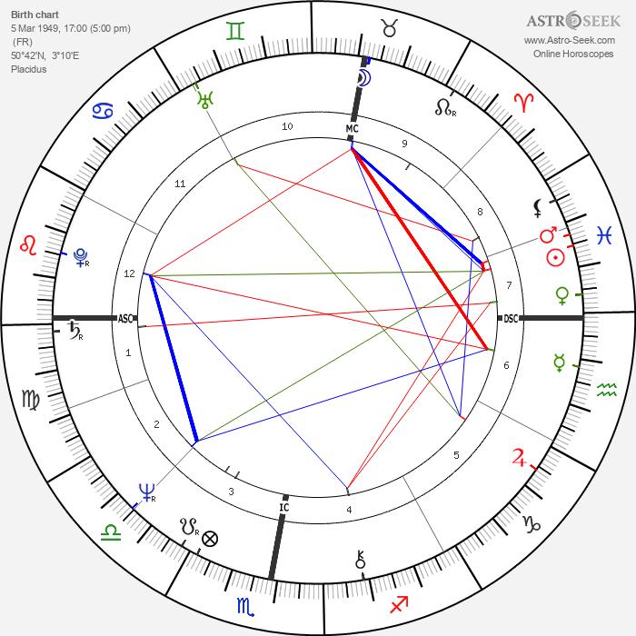 Bernard Arnault - Astrology Natal Birth Chart