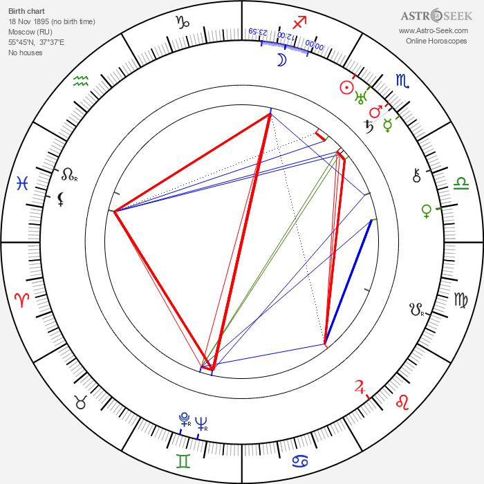 Bernard B. Ray - Astrology Natal Birth Chart