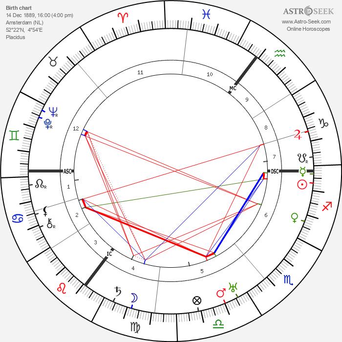 Bernard Bijvoet - Astrology Natal Birth Chart
