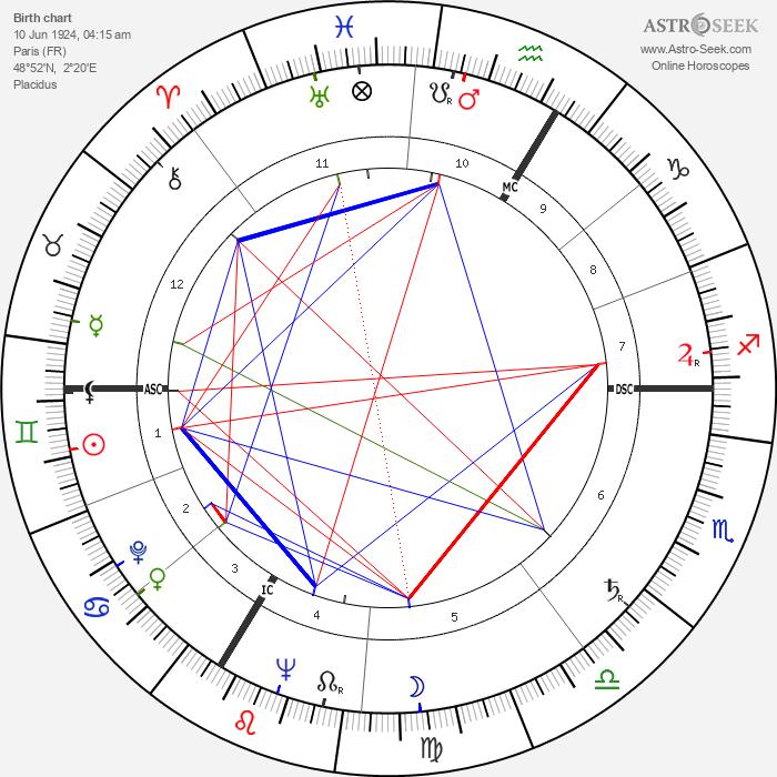 Bernard Borderie - Astrology Natal Birth Chart