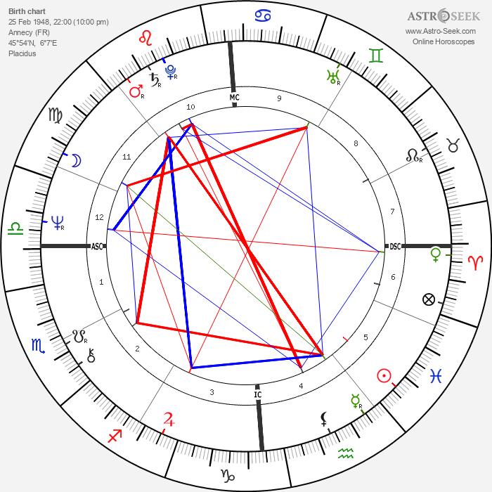 Bernard Bosson - Astrology Natal Birth Chart