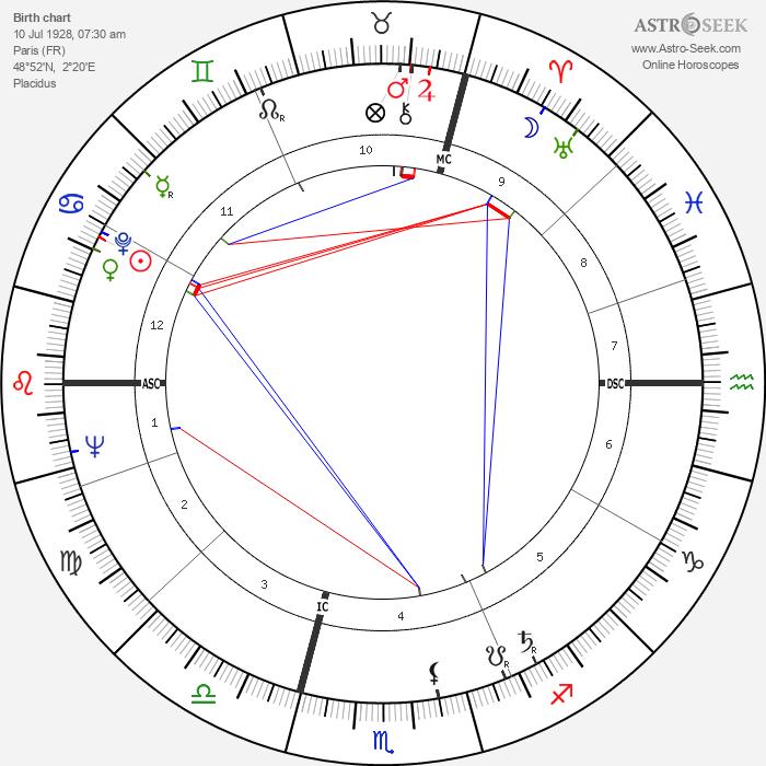 Bernard Buffet - Astrology Natal Birth Chart