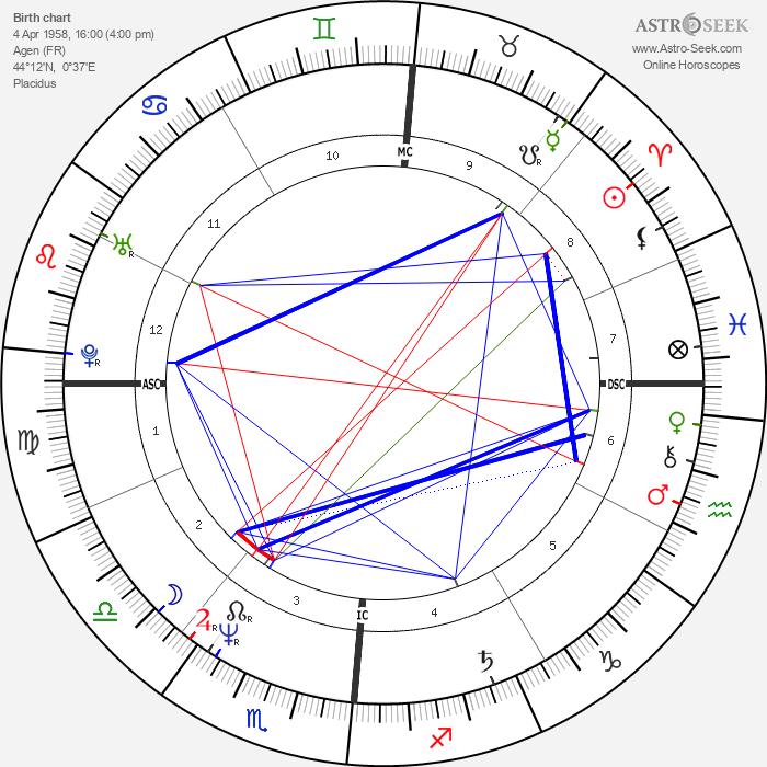 Bernard Campan - Astrology Natal Birth Chart