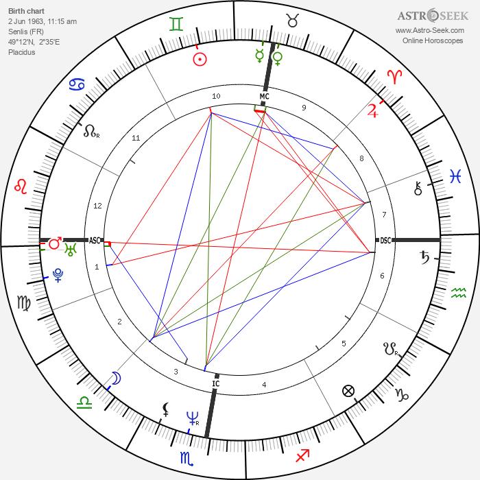 Bernard Cazeneuve - Astrology Natal Birth Chart
