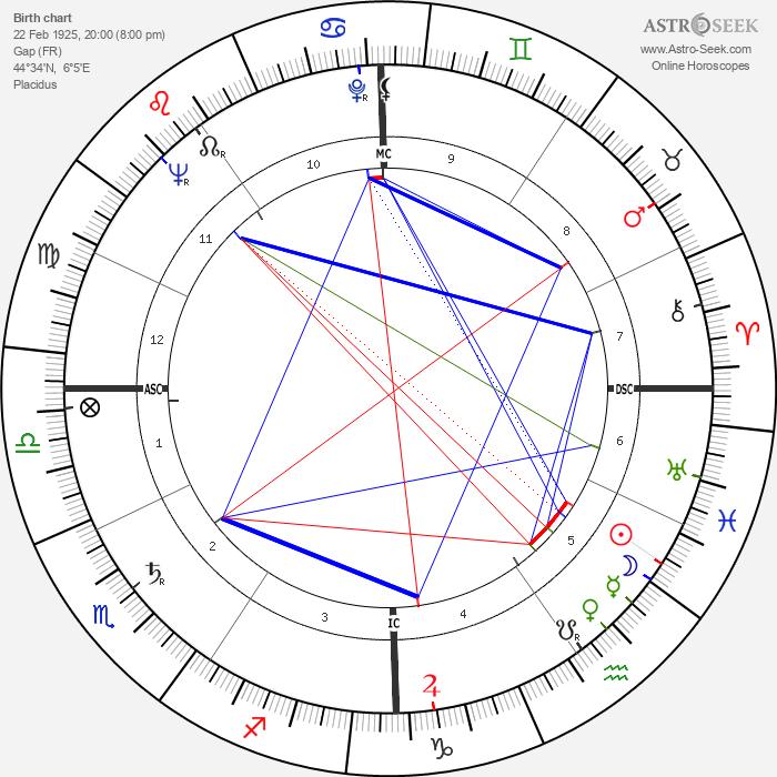 Bernard Celestini - Astrology Natal Birth Chart