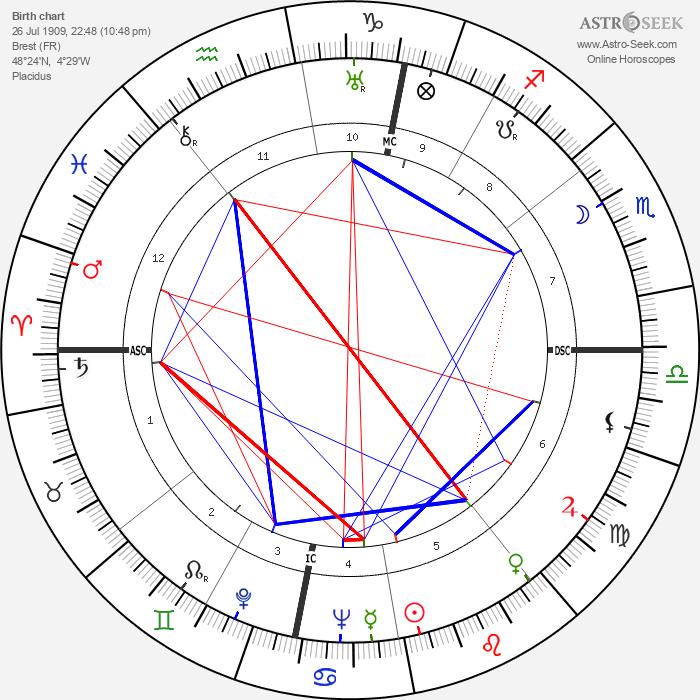 Bernard Cornut-Gentille - Astrology Natal Birth Chart